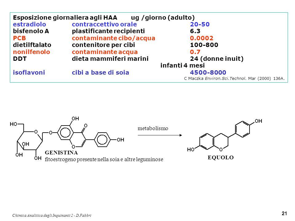 Chimica Analitica degli Inquinanti 2 - D.Fabbri 21 Esposizione giornaliera agli HAAug /giorno (adulto) estradiolocontraccettivo orale20-50 bisfenolo A