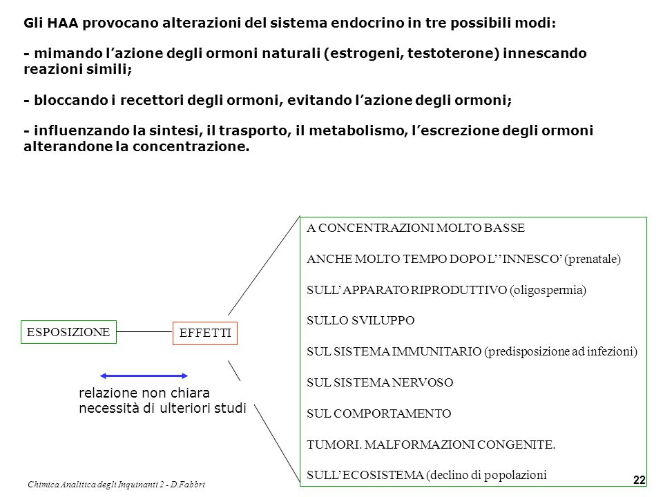 Chimica Analitica degli Inquinanti 2 - D.Fabbri 22 Gli HAA provocano alterazioni del sistema endocrino in tre possibili modi: - mimando lazione degli