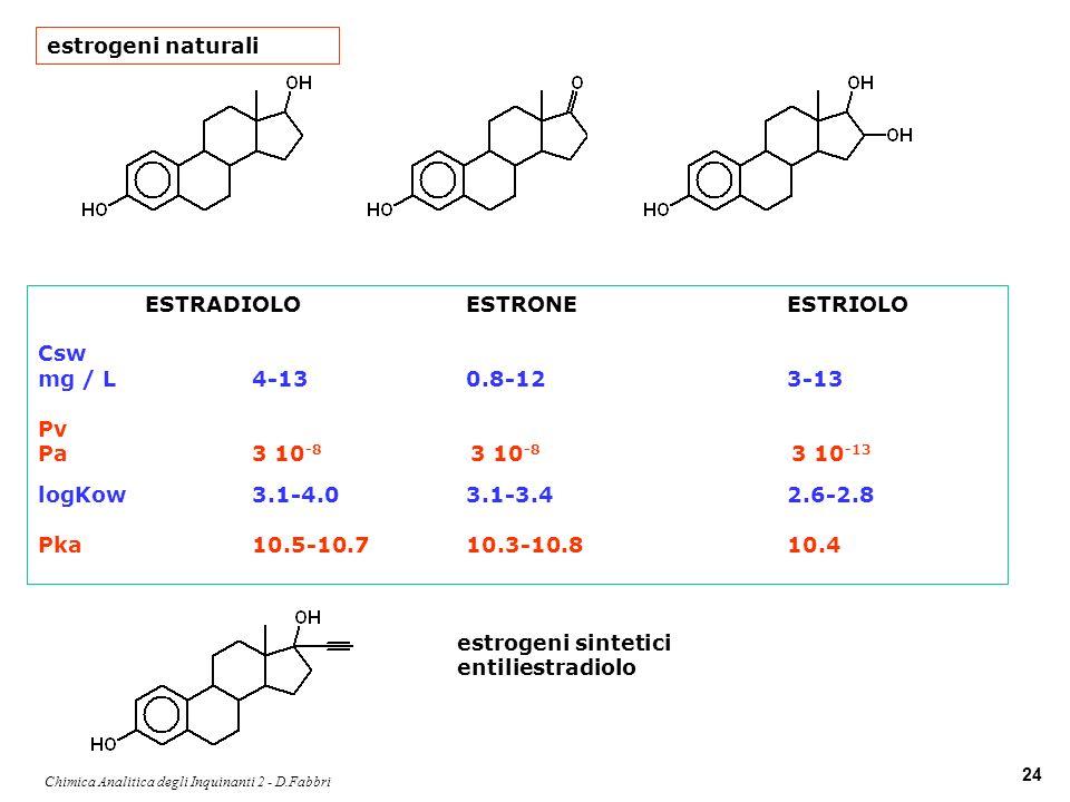 Chimica Analitica degli Inquinanti 2 - D.Fabbri 24 ESTRADIOLOESTRONEESTRIOLO Csw mg / L4-130.8-123-13 Pv Pa3 10 -8 3 10 -8 3 10 -13 logKow3.1-4.03.1-3