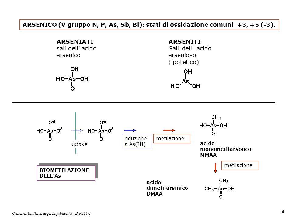 Chimica Analitica degli Inquinanti 2 - D.Fabbri 5 uptake AsO 4 3- HAsO 4 2- Fitoplancton batteri (CH 3 ) 2 As(O)CH 2 CH 2 OH arsenocolina (CH 3 ) 3 As trimetilarsina volatilizzazione Fe adsorbimento precipitazione Fe 3 (AsO 4 ) 2 As 2 S 3 pe As(V) As(III) Equilibrio redox biotrasformazione destino As in mare