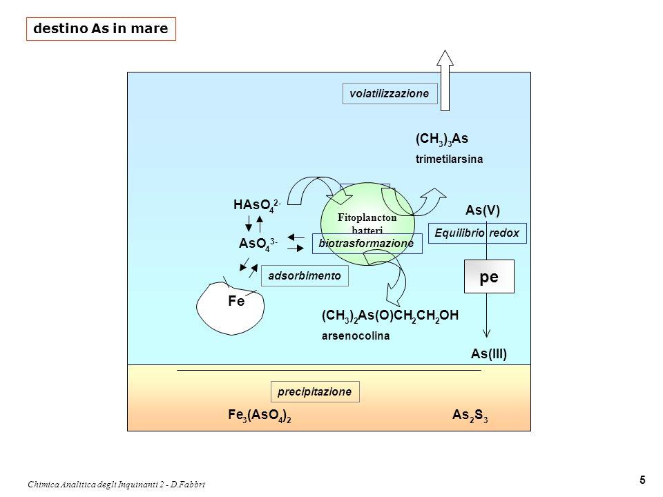 Chimica Analitica degli Inquinanti 2 - D.Fabbri 6 stagno-organici stagnotrialchile STAGNO (IV gruppo C, Si, Ge, Sn, Pb): stati di ossidazione +2, +4.