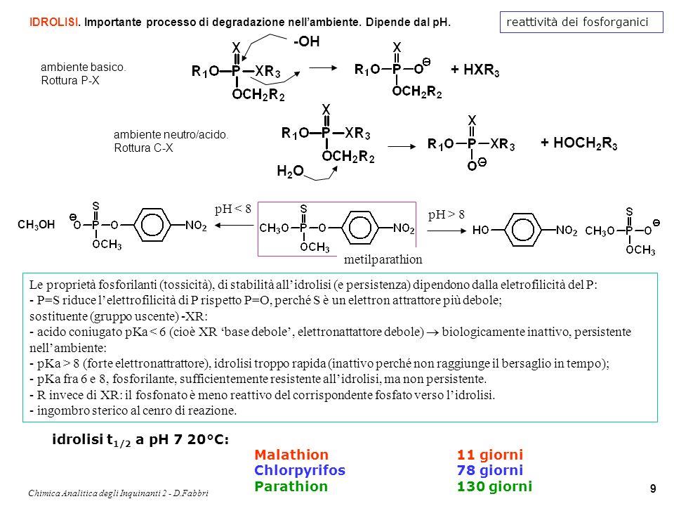 Chimica Analitica degli Inquinanti 2 - D.Fabbri 9 reattività dei fosforganici IDROLISI. Importante processo di degradazione nellambiente. Dipende dal