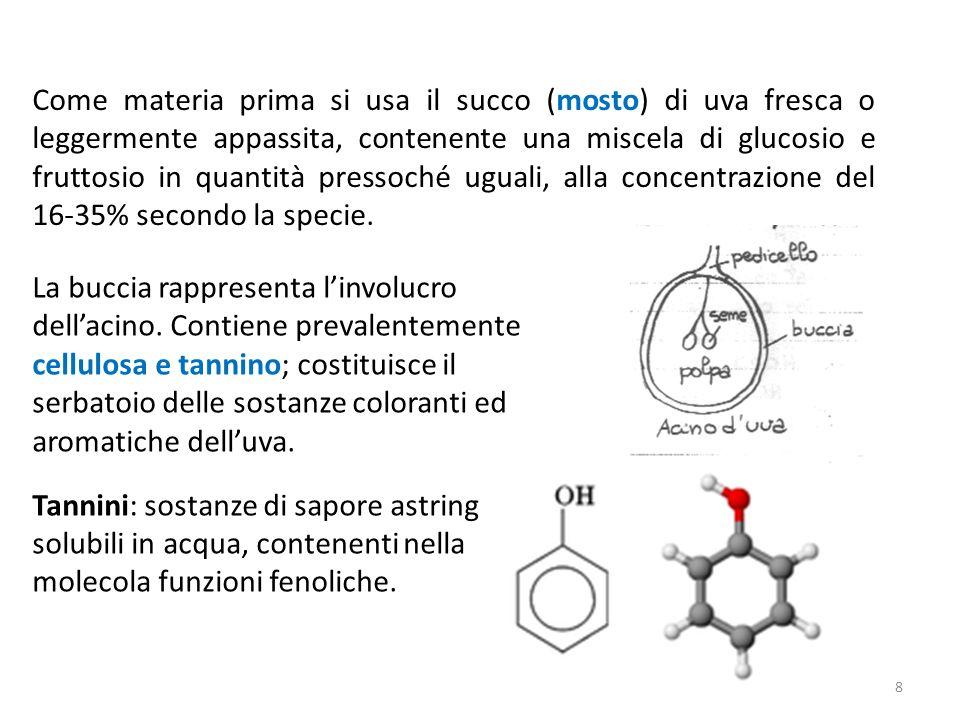 Come materia prima si usa il succo (mosto) di uva fresca o leggermente appassita, contenente una miscela di glucosio e fruttosio in quantità pressoché
