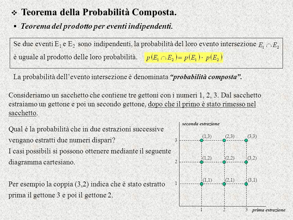 Teorema della Probabilità Composta. Teorema del prodotto per eventi indipendenti. Se due eventi E 1 e E 2 sono indipendenti, la probabilità del loro e