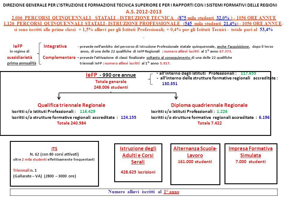 DIREZIONE GENERALE PER LISTRUZIONE E FORMAZIONE TECNICA SUPERIORE E PER I RAPPORTI CON I SISTEMI FORMATIVI DELLE REGIONI A.S.