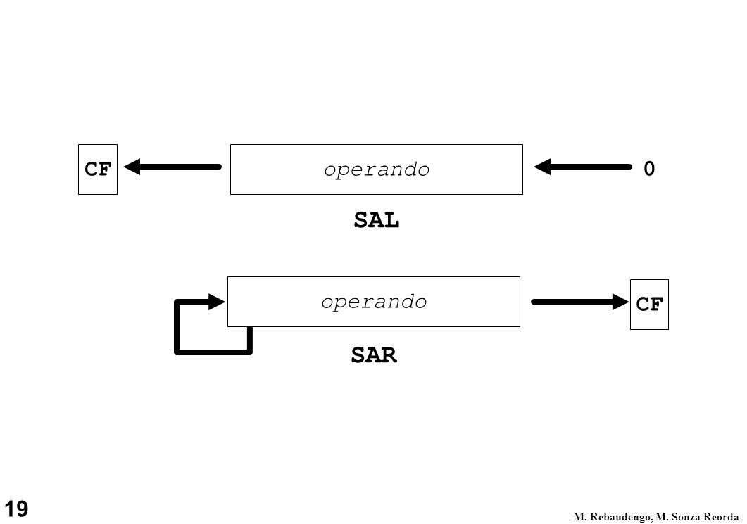 19 M. Rebaudengo, M. Sonza Reorda operando 0CF SAL CF SAR