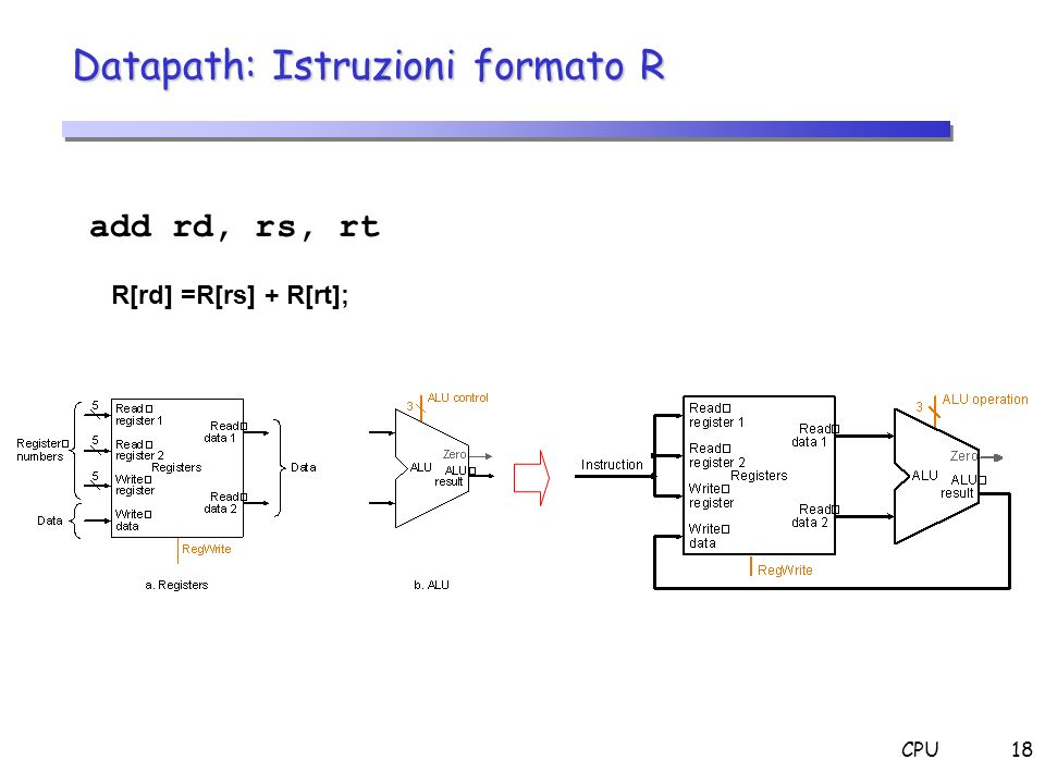 CPU18 Datapath: Istruzioni formato R add rd, rs, rt R[rd] =R[rs] + R[rt];