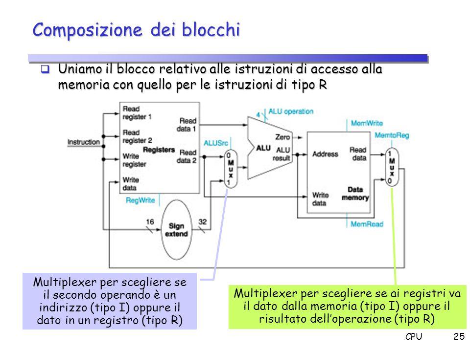 CPU25 Composizione dei blocchi Uniamo il blocco relativo alle istruzioni di accesso alla memoria con quello per le istruzioni di tipo R Uniamo il bloc