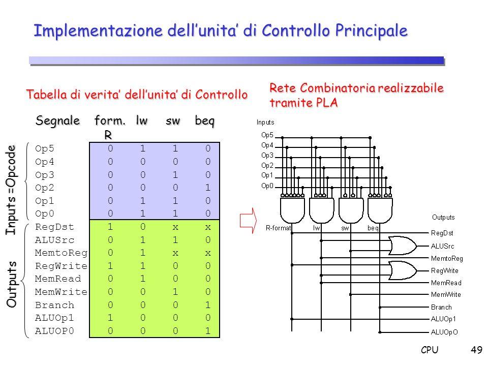 CPU49 Implementazione dellunita di Controllo Principale Segnale form. lw sw beq R Op5 0 1 1 0 Op4 0 0 0 0 Op3 0 0 1 0 Op2 0 0 0 1 Op1 0 1 1 0 Op0 0 1