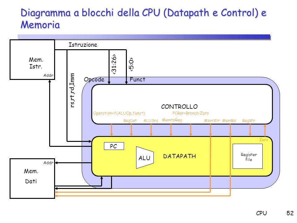 CPU52 Diagramma a blocchi della CPU (Datapath e Control) e Memoria Mem. Istr. Mem. Dati Istruzione OpcodeFunct CONTROLLO DATAPATH Addr rs,rt,rd,Imm Op