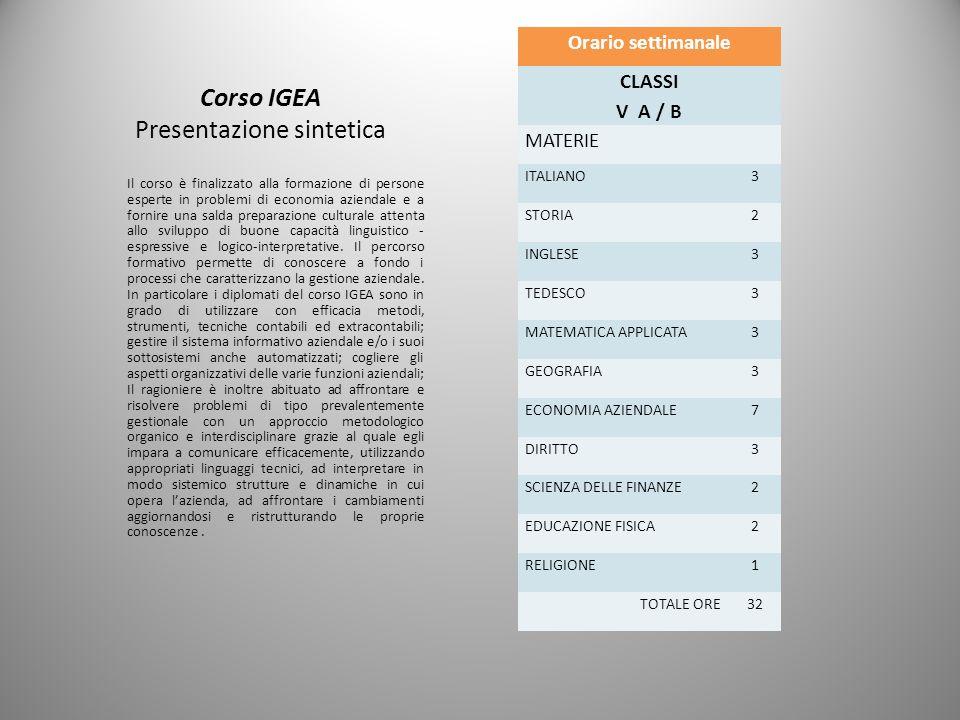 Corso IGEA Presentazione sintetica Orario settimanale CLASSI V A / B MATERIE ITALIANO3 STORIA2 INGLESE3 TEDESCO3 MATEMATICA APPLICATA3 GEOGRAFIA3 ECON