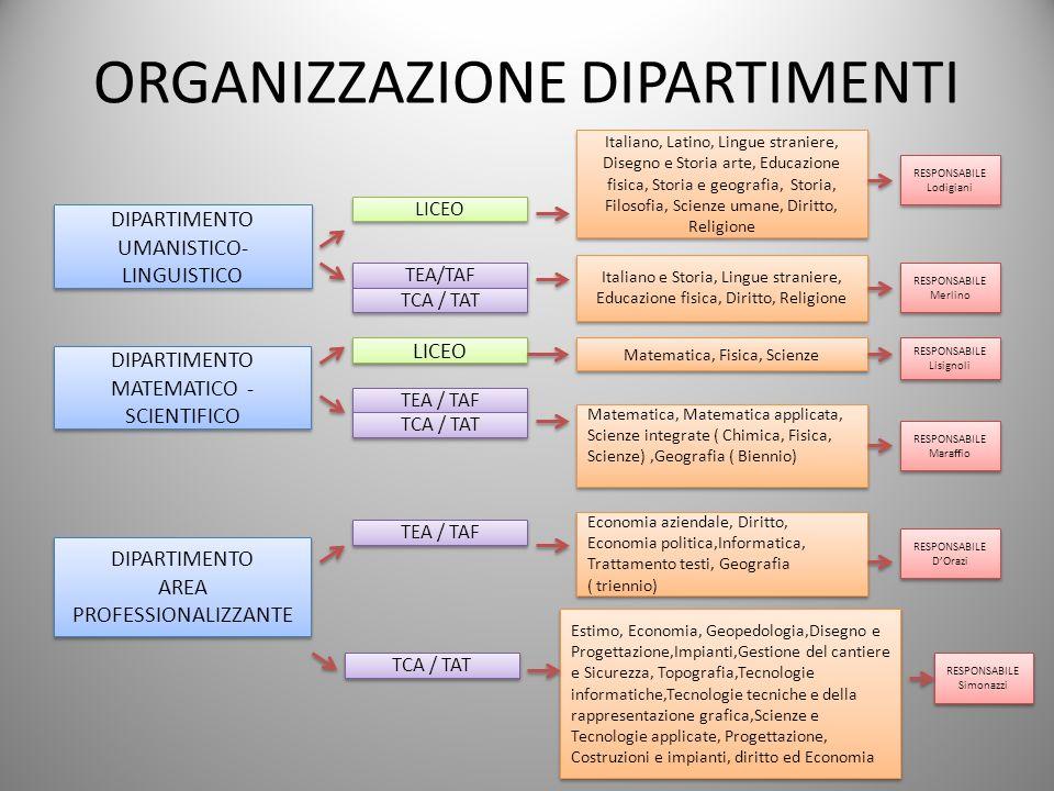 ORGANIZZAZIONE DIPARTIMENTI DIPARTIMENTO UMANISTICO- LINGUISTICO DIPARTIMENTO MATEMATICO - SCIENTIFICO DIPARTIMENTO AREA PROFESSIONALIZZANTE DIPARTIME