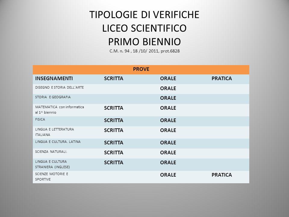 TIPOLOGIE DI VERIFICHE LICEO SCIENTIFICO PRIMO BIENNIO C.M. n. 94, 18 /10/ 2011, prot.6828 PROVE INSEGNAMENTI SCRITTAORALEPRATICA DISEGNO E STORIA DEL