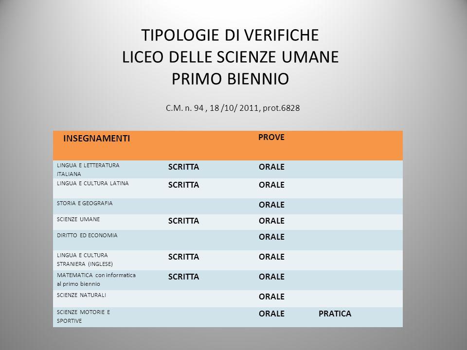 TIPOLOGIE DI VERIFICHE LICEO DELLE SCIENZE UMANE PRIMO BIENNIO C.M. n. 94, 18 /10/ 2011, prot.6828 INSEGNAMENTI PROVE LINGUA E LETTERATURA ITALIANA SC