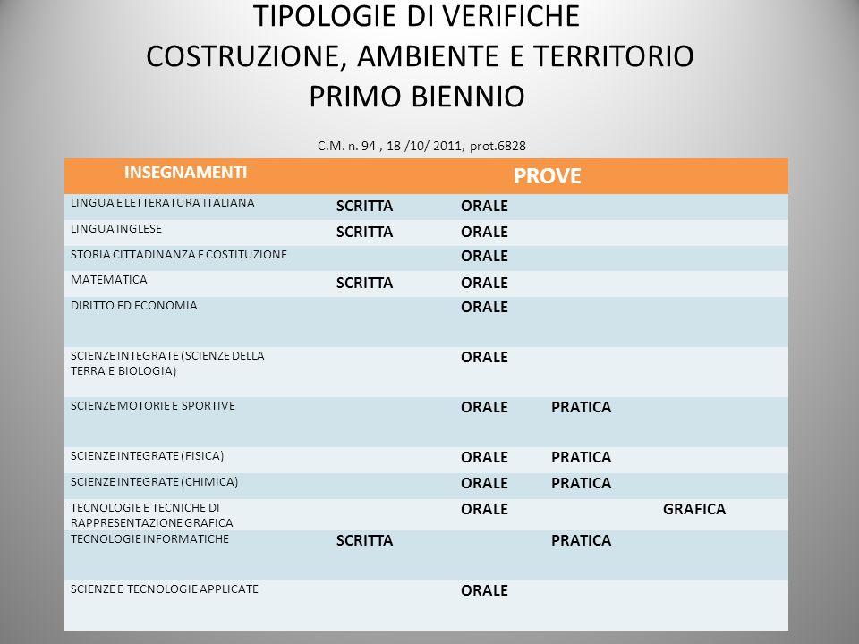 TIPOLOGIE DI VERIFICHE COSTRUZIONE, AMBIENTE E TERRITORIO PRIMO BIENNIO C.M. n. 94, 18 /10/ 2011, prot.6828 INSEGNAMENTI PROVE LINGUA E LETTERATURA IT