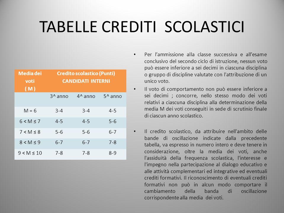 TABELLE CREDITI SCOLASTICI Media dei voti ( M ) Credito scolastico (Punti) CANDIDATI INTERNI 3^ anno4^ anno5^ anno M = 63-4 4-5 6 < M 74-5 5-6 7 < M 8