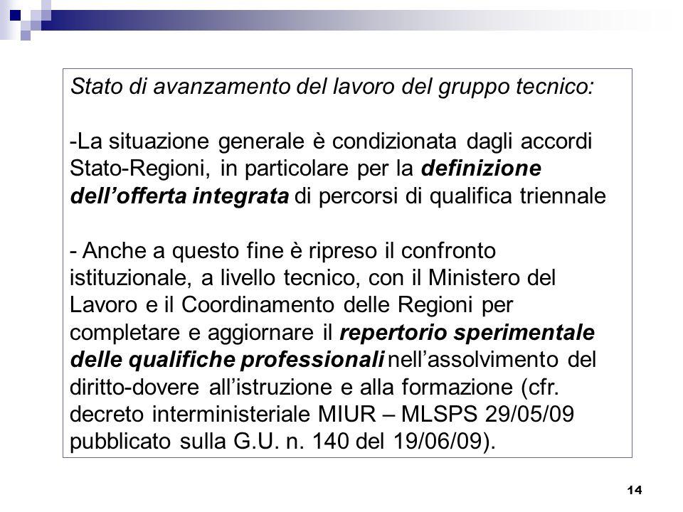 14 Stato di avanzamento del lavoro del gruppo tecnico: -La situazione generale è condizionata dagli accordi Stato-Regioni, in particolare per la defin