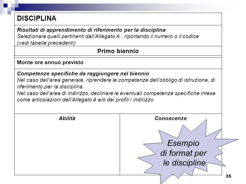 35 DISCIPLINA Risultati di apprendimento di riferimento per la disciplina Selezionare quelli pertinenti dallAllegato A, riportando il numero o il codi