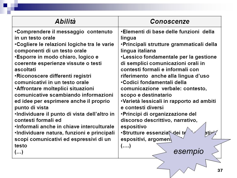 37 AbilitàConoscenze Comprendere il messaggio contenuto in un testo orale Cogliere le relazioni logiche tra le varie componenti di un testo orale Espo