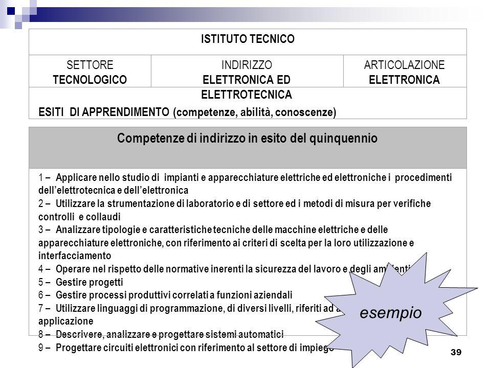 39 ISTITUTO TECNICO SETTORE TECNOLOGICO INDIRIZZO ELETTRONICA ED ELETTROTECNICA ARTICOLAZIONE ELETTRONICA ESITI DI APPRENDIMENTO (competenze, abilità,