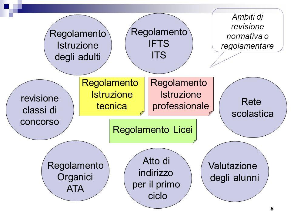5 Atto di indirizzo per il primo ciclo Valutazione degli alunni Rete scolastica Regolamento IFTS ITS Regolamento Istruzione tecnica Regolamento Istruz