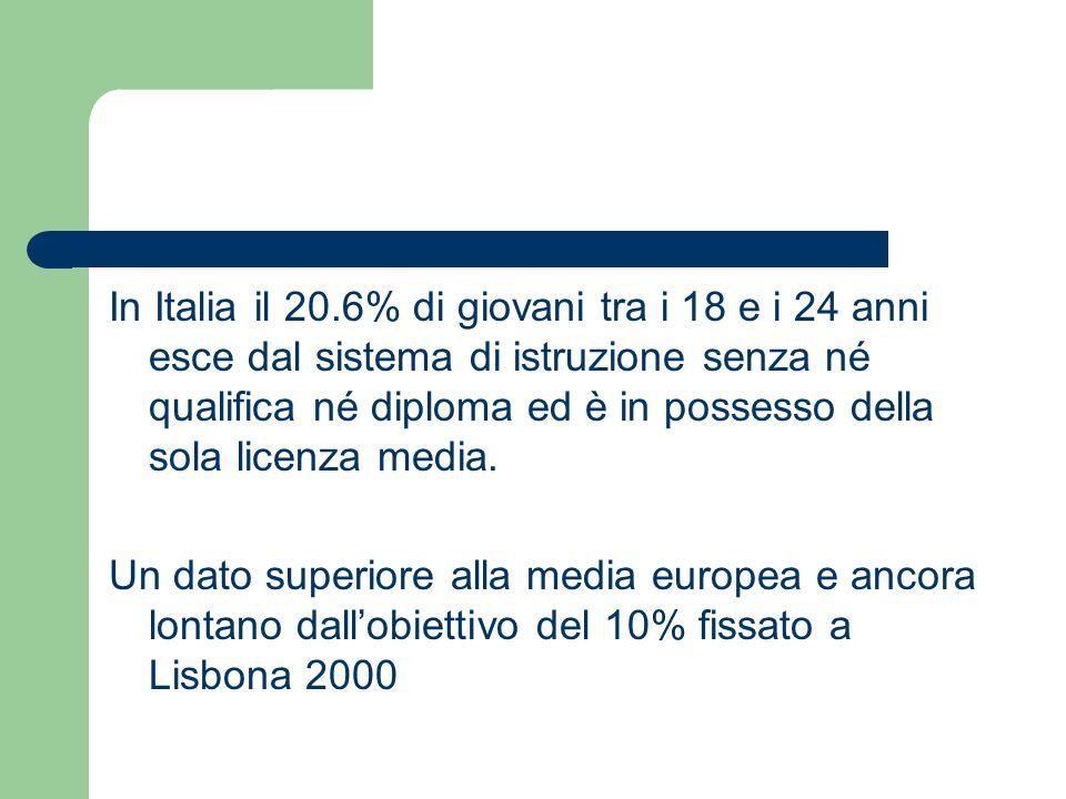 In Italia il 20.6% di giovani tra i 18 e i 24 anni esce dal sistema di istruzione senza né qualifica né diploma ed è in possesso della sola licenza me