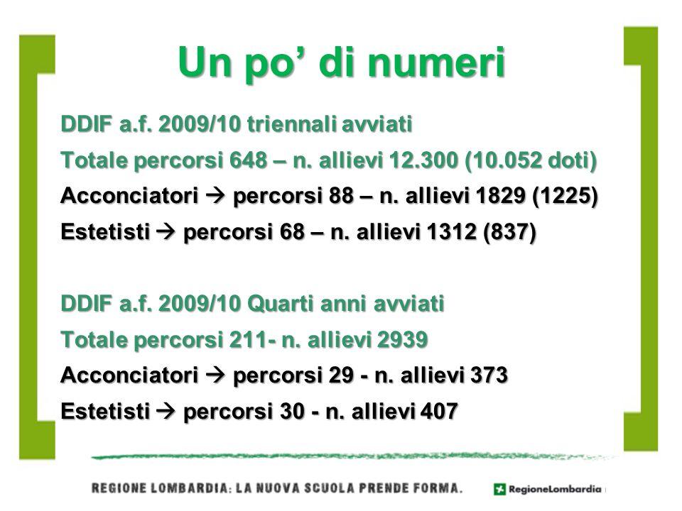 Un po di numeri DDIF a.f. 2009/10 triennali avviati Totale percorsi 648 – n. allievi 12.300 (10.052 doti) Acconciatori percorsi 88 – n. allievi 1829 (