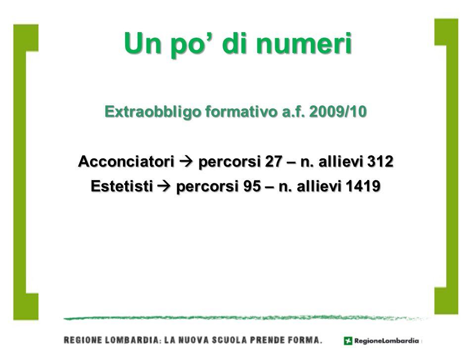 Un po di numeri Extraobbligo formativo a.f. 2009/10 Acconciatori percorsi 27 – n. allievi 312 Estetisti percorsi 95 – n. allievi 1419