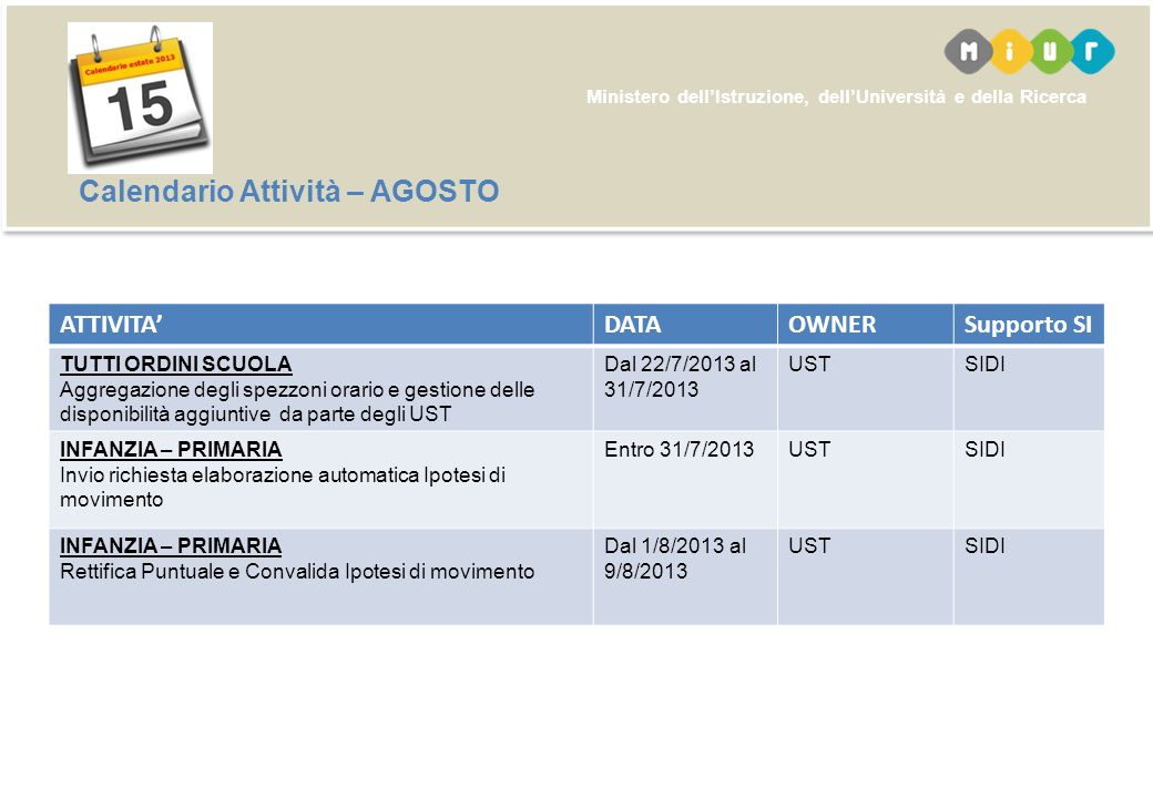 Ministero dellIstruzione, dellUniversità e della Ricerca Calendario Attività – LUGLIO ATTIVITADATAOWNERSupporto SI INFANZIA – PRIMARIA – I GRADO Composizione dell organico di fatto: comunicazione e variazione dati da parte di UST Dal 5/7/2013 al 20/7/2013 USTSIDI II GRADO Composizione dell organico di fatto: comunicazione e variazione dati da parte di UST Dal 13/7/2013 al 20/7/2013 USTSIDI INFANZIA – PRIMARIA Presentazione domande Polis Dal 10/7/2013 al 20/7/2013 DocentiPOLIS I GRADO – II GRADO Acquisizione Domande a SIDI Dal Termine pres.