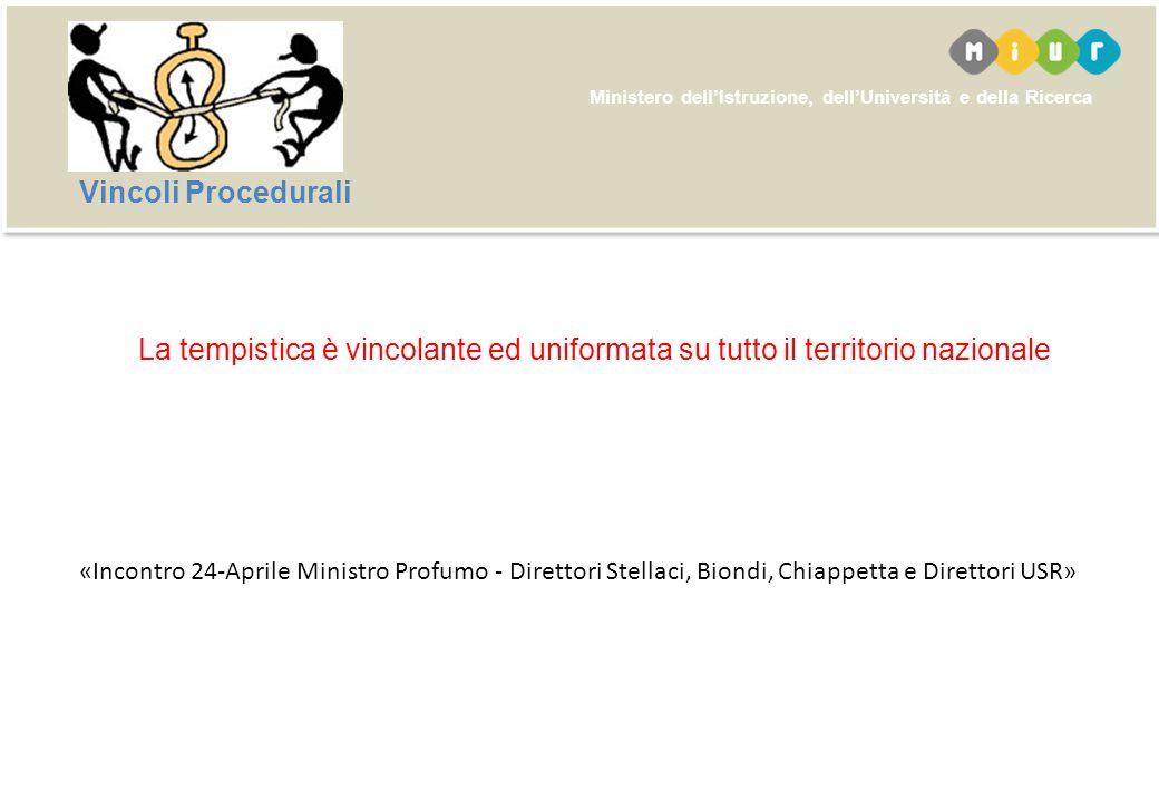 Ministero dellIstruzione, dellUniversità e della Ricerca SIDI – Gestione Ipotesi – Convalida/Annullamento (Infanzia - Primaria)