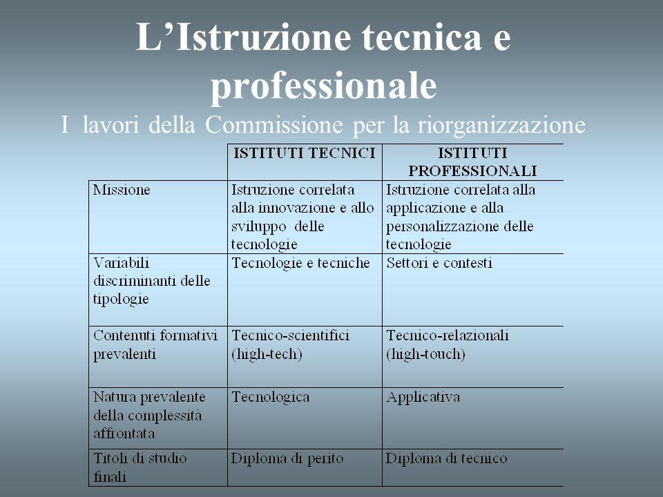 LIstruzione tecnica e professionale I lavori della Commissione per la riorganizzazione