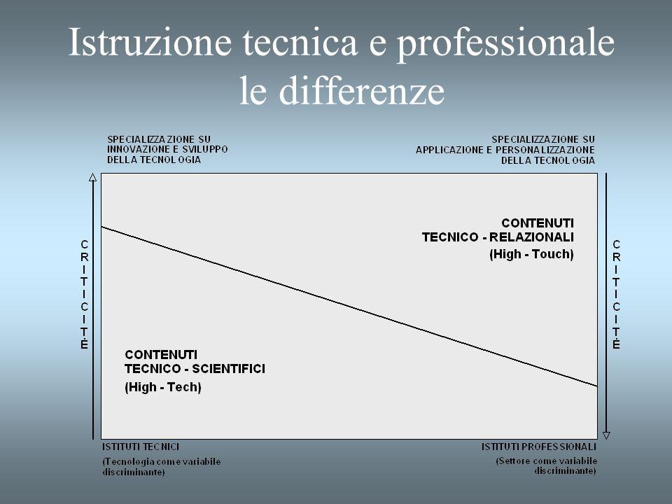Istruzione tecnica e professionale le differenze