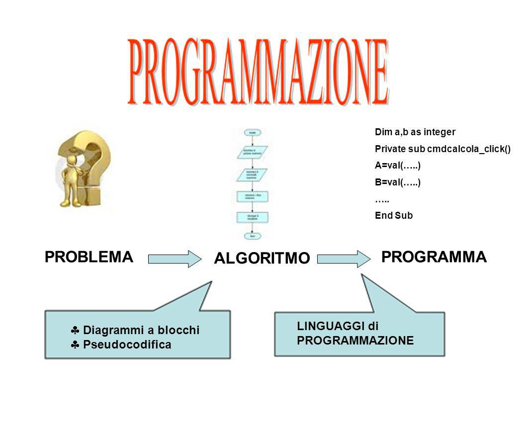PROBLEMA ALGORITMO PROGRAMMA Diagrammi a blocchi Pseudocodifica LINGUAGGI di PROGRAMMAZIONE Dim a,b as integer Private sub cmdcalcola_click() A=val(….