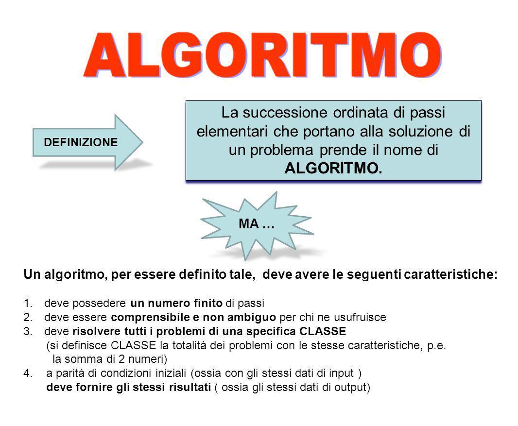 La successione ordinata di passi elementari che portano alla soluzione di un problema prende il nome di ALGORITMO. Un algoritmo, per essere definito t