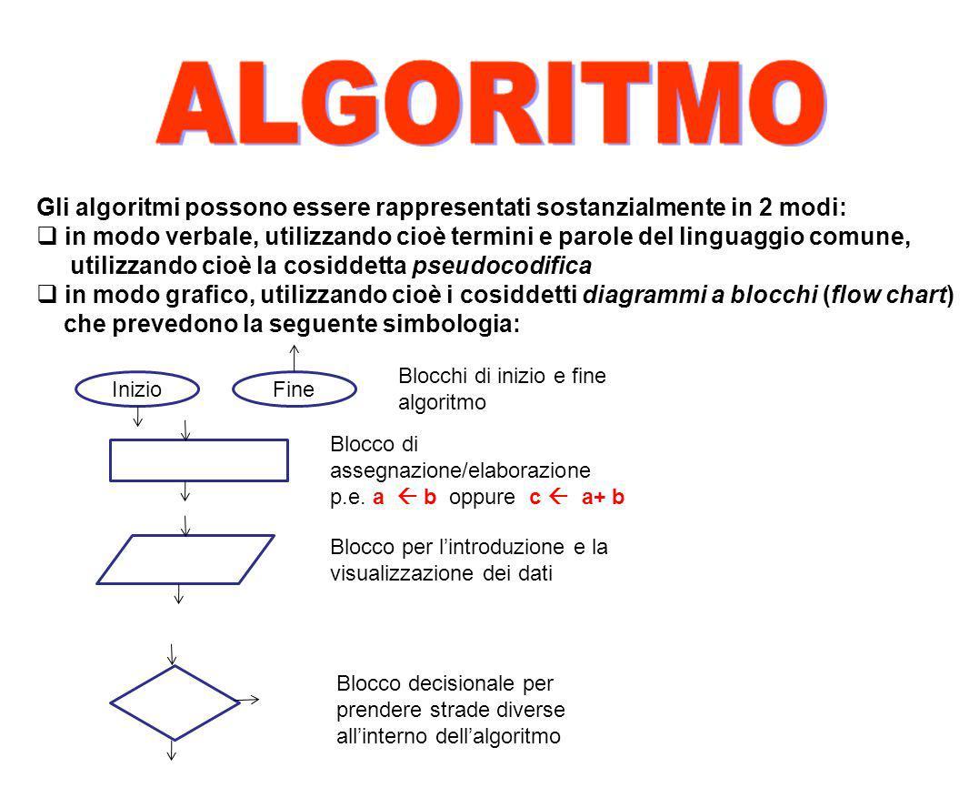Gli algoritmi possono essere rappresentati sostanzialmente in 2 modi: in modo verbale, utilizzando cioè termini e parole del linguaggio comune, utiliz