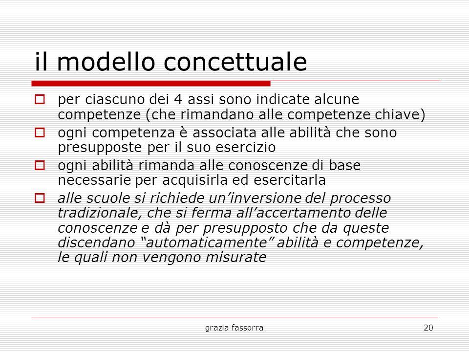 grazia fassorra20 il modello concettuale per ciascuno dei 4 assi sono indicate alcune competenze (che rimandano alle competenze chiave) ogni competenz