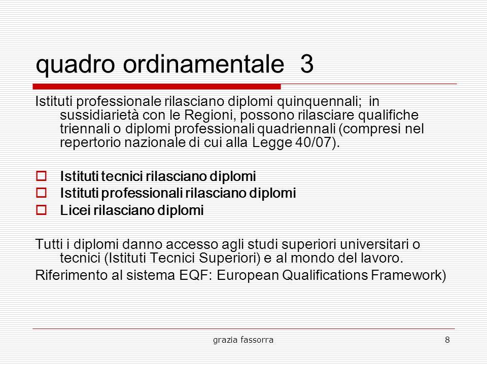 grazia fassorra8 quadro ordinamentale 3 Istituti professionale rilasciano diplomi quinquennali; in sussidiarietà con le Regioni, possono rilasciare qu