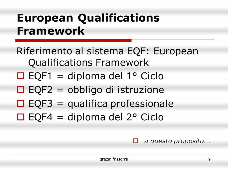 grazia fassorra9 European Qualifications Framework Riferimento al sistema EQF: European Qualifications Framework EQF1 = diploma del 1° Ciclo EQF2 = ob