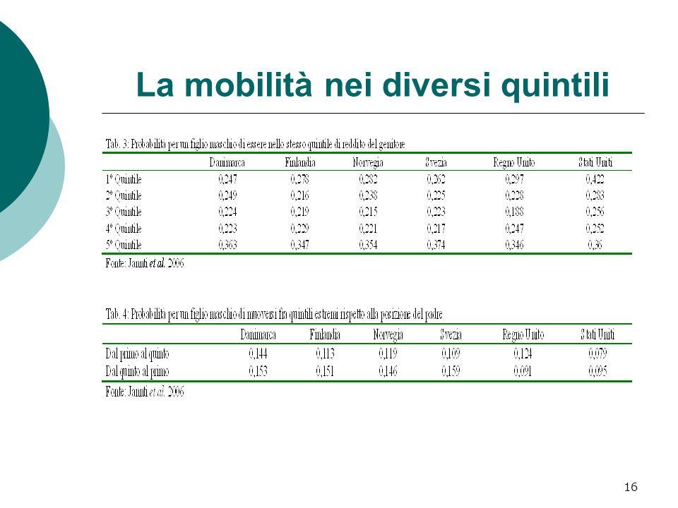 16 La mobilità nei diversi quintili
