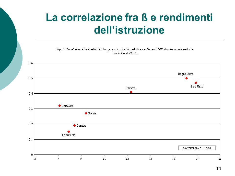 19 La correlazione fra ß e rendimenti dellistruzione