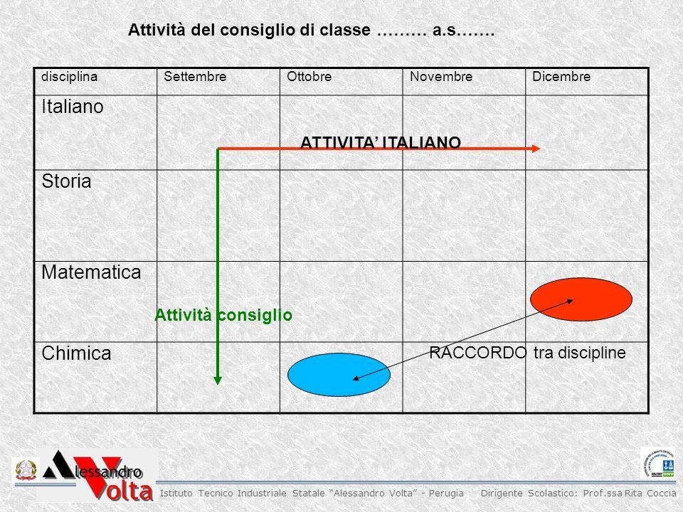 Dirigente Scolastico: Prof.ssa Rita Coccia Istituto Tecnico Industriale Statale Alessandro Volta - Perugia Attività del consiglio di classe ……… a.s…….