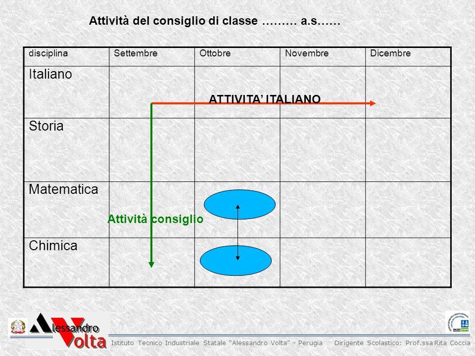 Dirigente Scolastico: Prof.ssa Rita Coccia Istituto Tecnico Industriale Statale Alessandro Volta - Perugia Commissione didattica n.