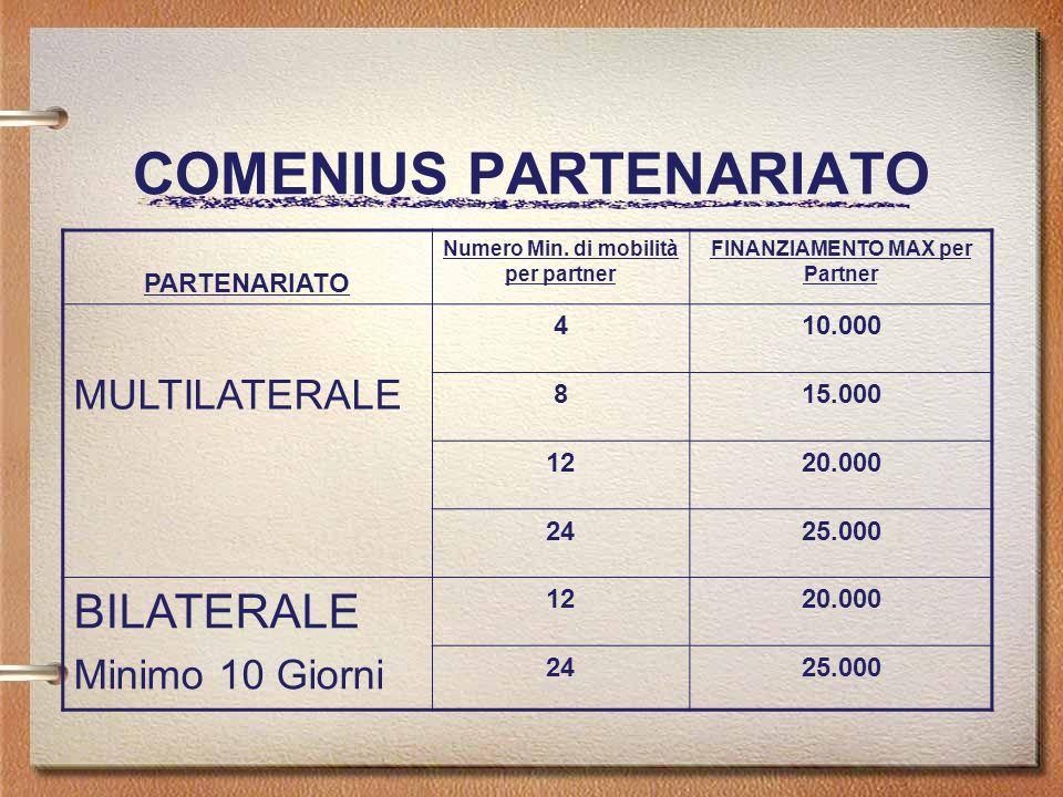 COMENIUS PARTENARIATO PARTENARIATO Numero Min. di mobilità per partner FINANZIAMENTO MAX per Partner MULTILATERALE 410.000 815.000 1220.000 2425.000 B