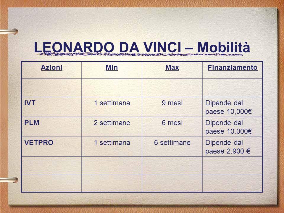 LEONARDO DA VINCI – Mobilità AzioniMinMaxFinanziamento IVT1 settimana9 mesiDipende dal paese 10,000 PLM2 settimane6 mesiDipende dal paese 10.000 VETPRO1 settimana6 settimaneDipende dal paese 2.900