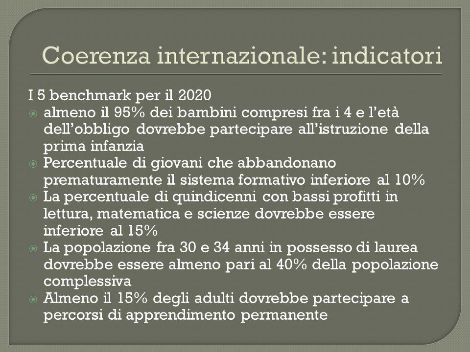 Coerenza internazionale: indicatori I 5 benchmark per il 2020 almeno il 95% dei bambini compresi fra i 4 e letà dellobbligo dovrebbe partecipare allis