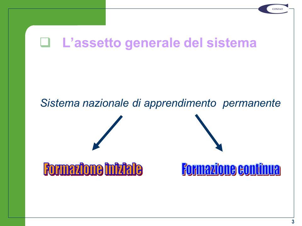 3 Lassetto generale del sistema Sistema nazionale di apprendimento permanente