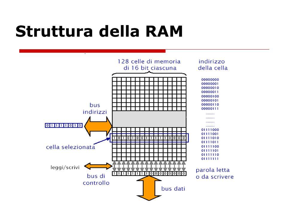 Struttura della RAM