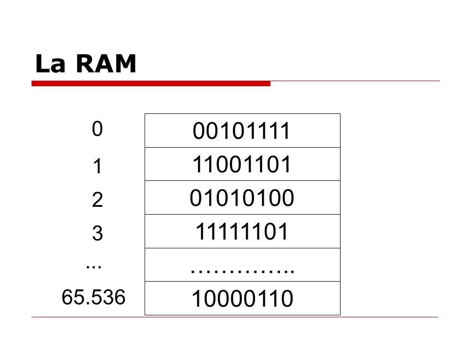 La RAM 00101111 11001101 01010100 ………….. 10000110 0 11111101 1 2 3 65.536...