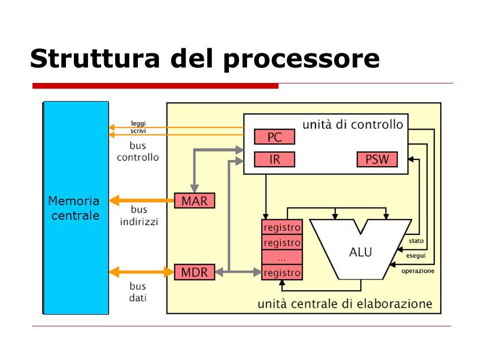 Struttura del processore CU Memoria centrale