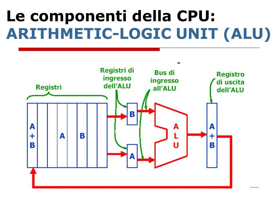 Le componenti della CPU: ARITHMETIC-LOGIC UNIT (ALU)
